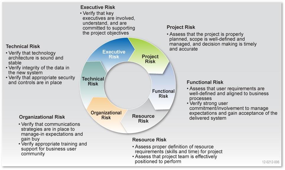 it project management holland technologies inc